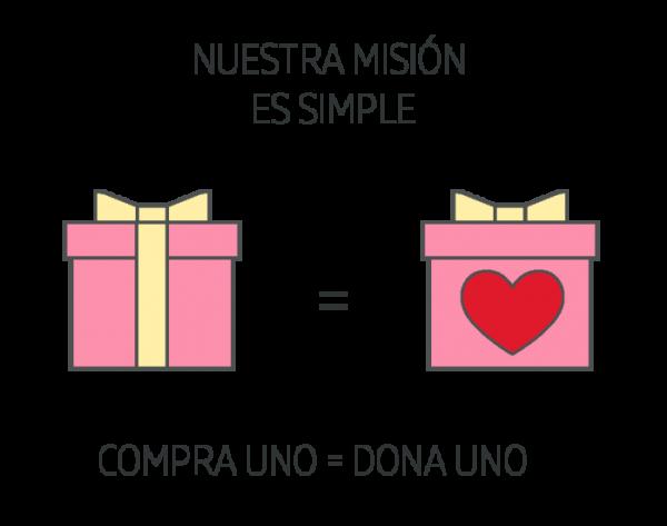 Infografía en la que se muestran dos regalos en cajas junto al texto: 'Nuestra misión es simple. Compra uno es igual a donar uno''.